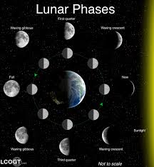 moon phases around the earth - photo #14